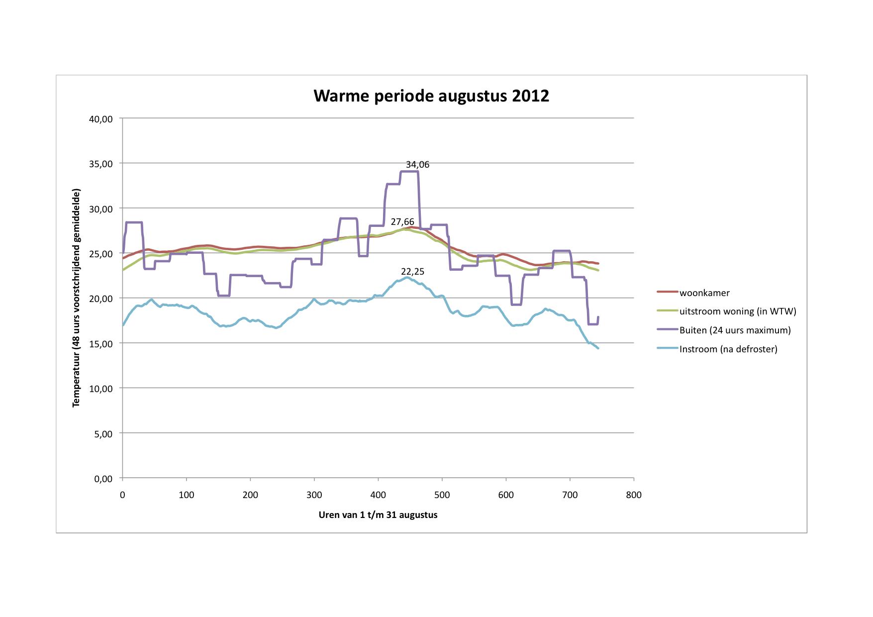 http://www.onspassiefhuis.nl/images/Grafiek%20temperatuurverloop%20warme%20periode%20augustus%202012.jpg